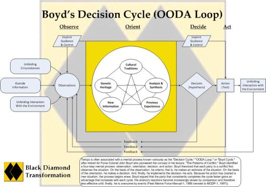 boyds-decision-cycle